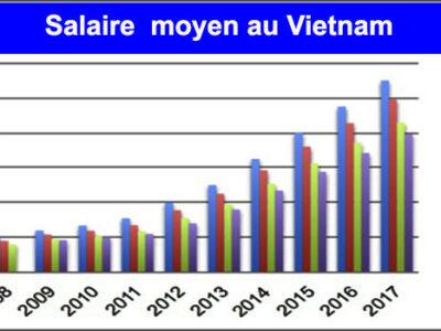 salaire-moyen-vietnam