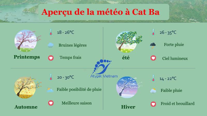 Aperçu de la météo à Cat Ba